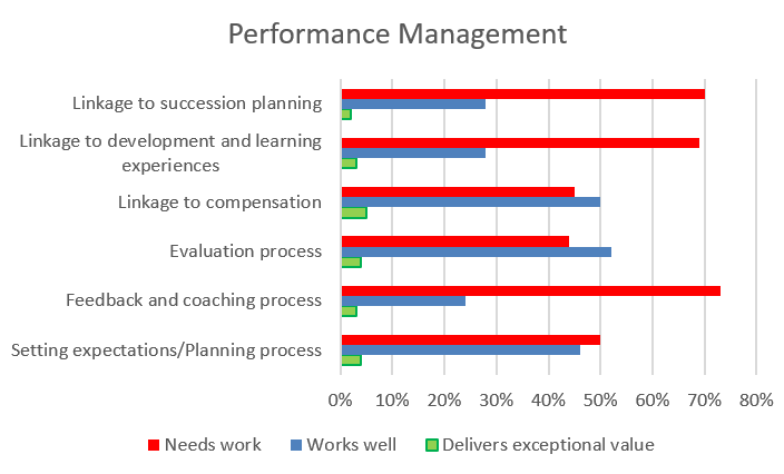 Status of performance management functions, according to Mercer's 2019 study