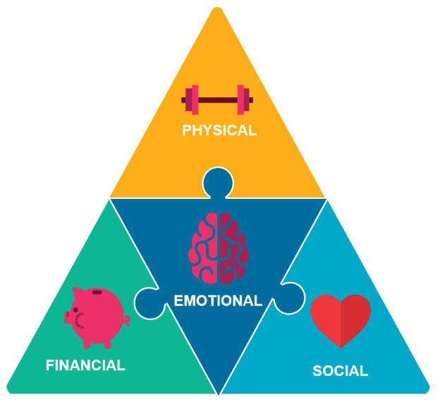 Chart shows the triangular connections between physical, social, and financial wellbeing to emotional wellbeing
