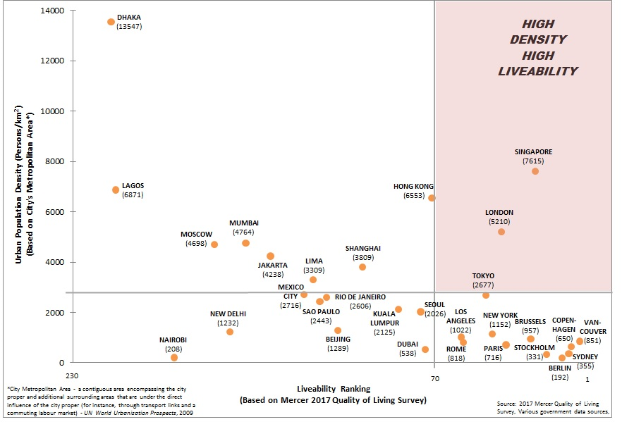 Chart displays correlation of population density and livability in a selection of cities around the world
