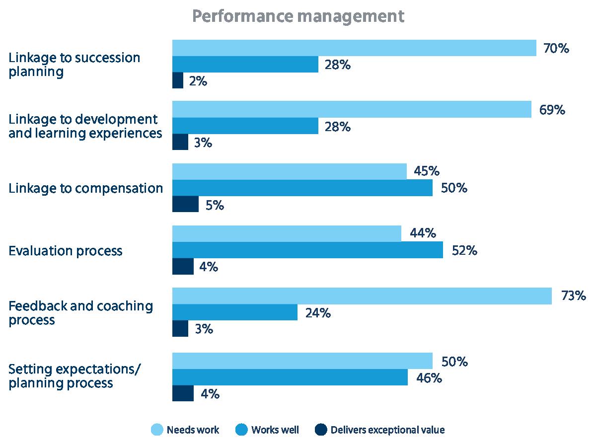 Assessment of performance management effectiveness, per Mercer research
