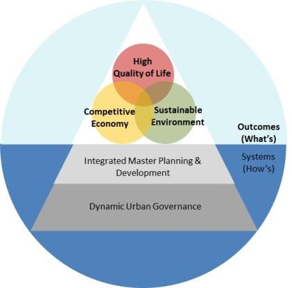 Chart shows the components needed for cities to have a high quality of living