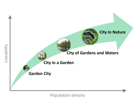 Chart shows progression, as population density and livability, of what cities can be if they embrace nature and green, sustainable, living