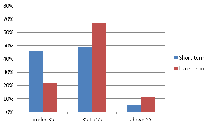 International assignee populations by age band, per Mercer research