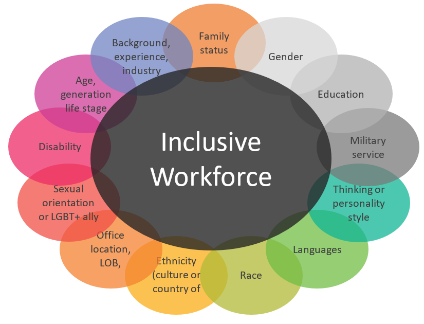 Chart illustrates the components of an inclusive global workforce