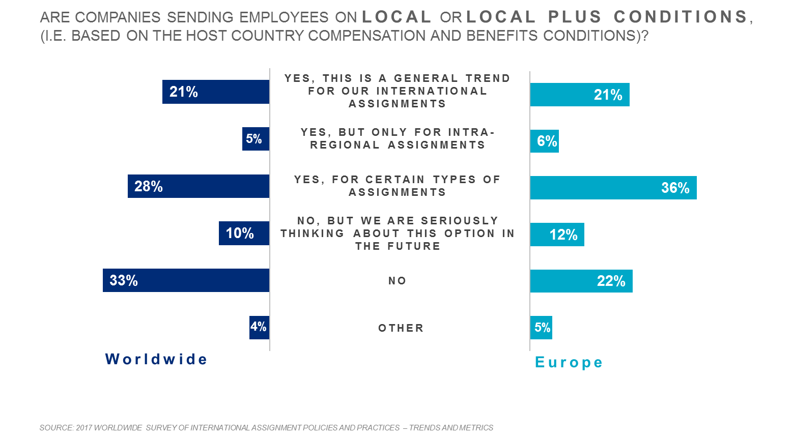 Are companies sending employees abroad on local or local-plus conditions - Mercer survey highlights