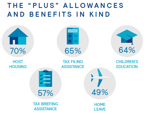 Elements of local-plus compensation packages - Mercer survey highlight