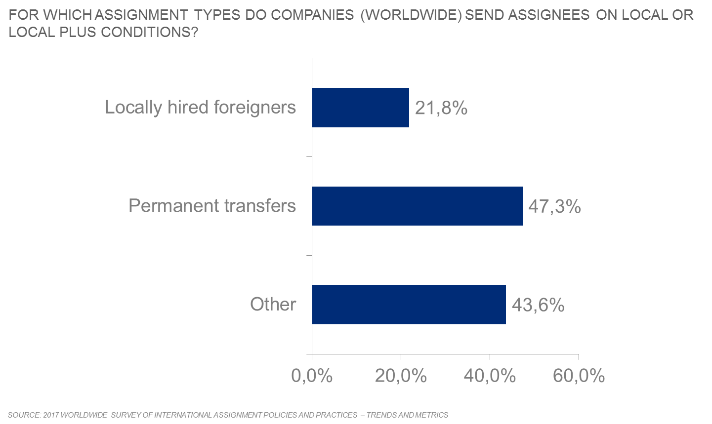 For what types of hires do companies use local or local-plus approaches - Mercer survey highlight