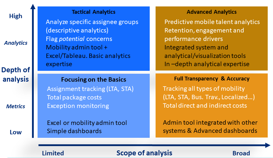 Chart compares the degrees of metrics and analytics and skills needed to achieve them