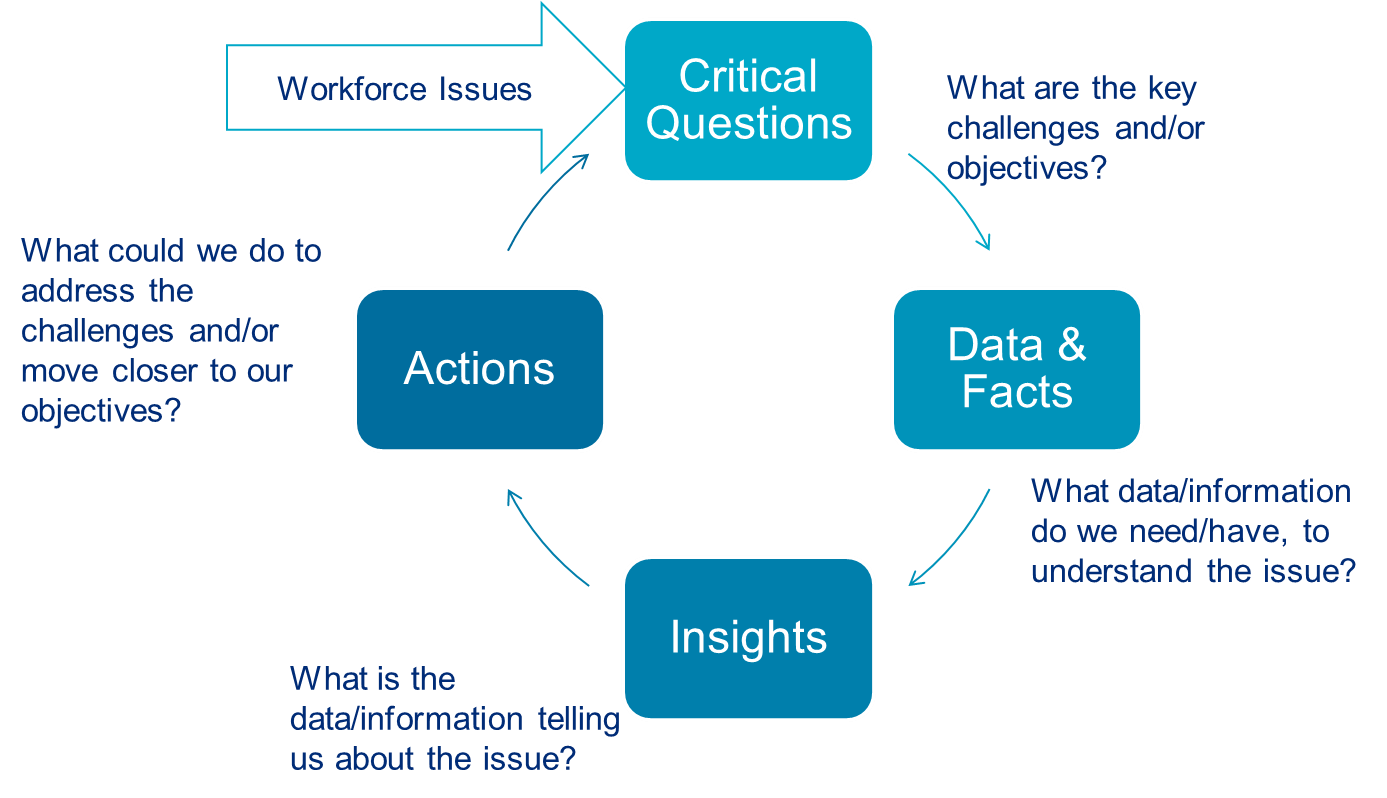 Flow chart outlines questions to ask when implementing analytics in your talent mobility management program