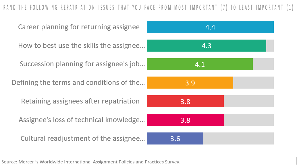 Companies rate the importance of numerous aspects of assignee repatriation in a Mercer survey