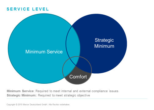 Chart shows overlap of mobility program service levels needed for compliance, business goals, and employee comfort