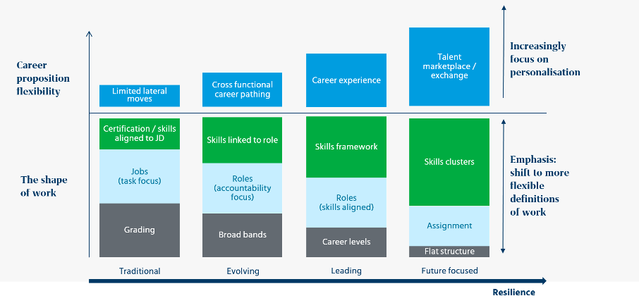 Chart from Mercer's 2020 Talent Trends Study