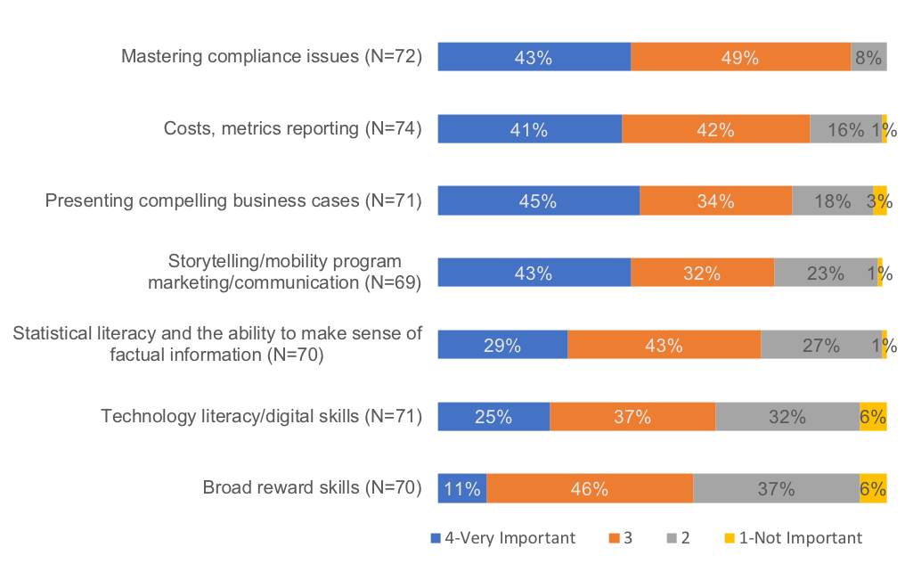 Chart from Mercer survey on how companies are responding to new challenges in mobility program management