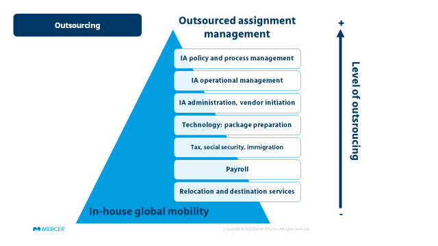 Outsourcing chart