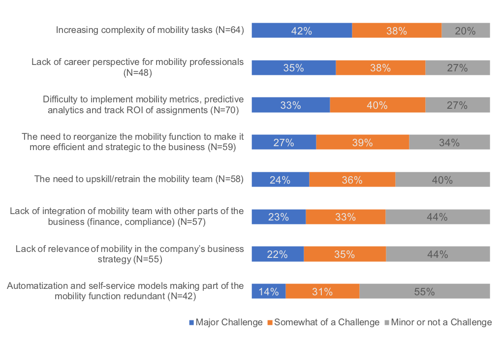 Challenges facing mobility, as rated by respondents to a Mercer survey from 2018