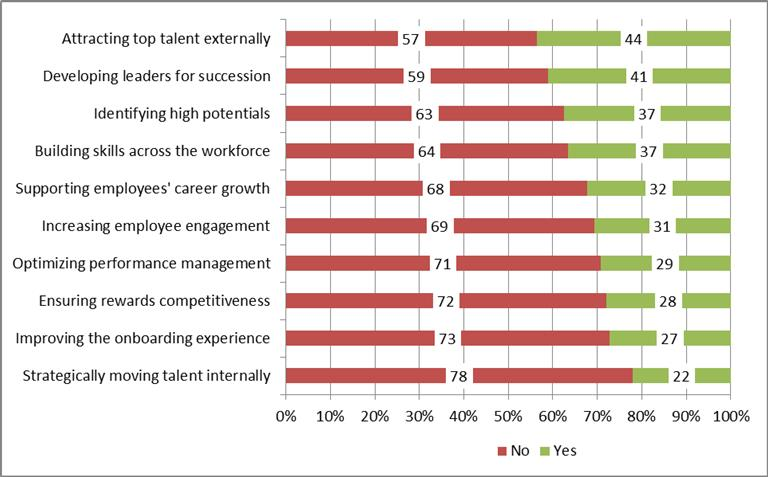 Top 10 HR priorities for 2017, according to Mercer's Global Talent Trends Study