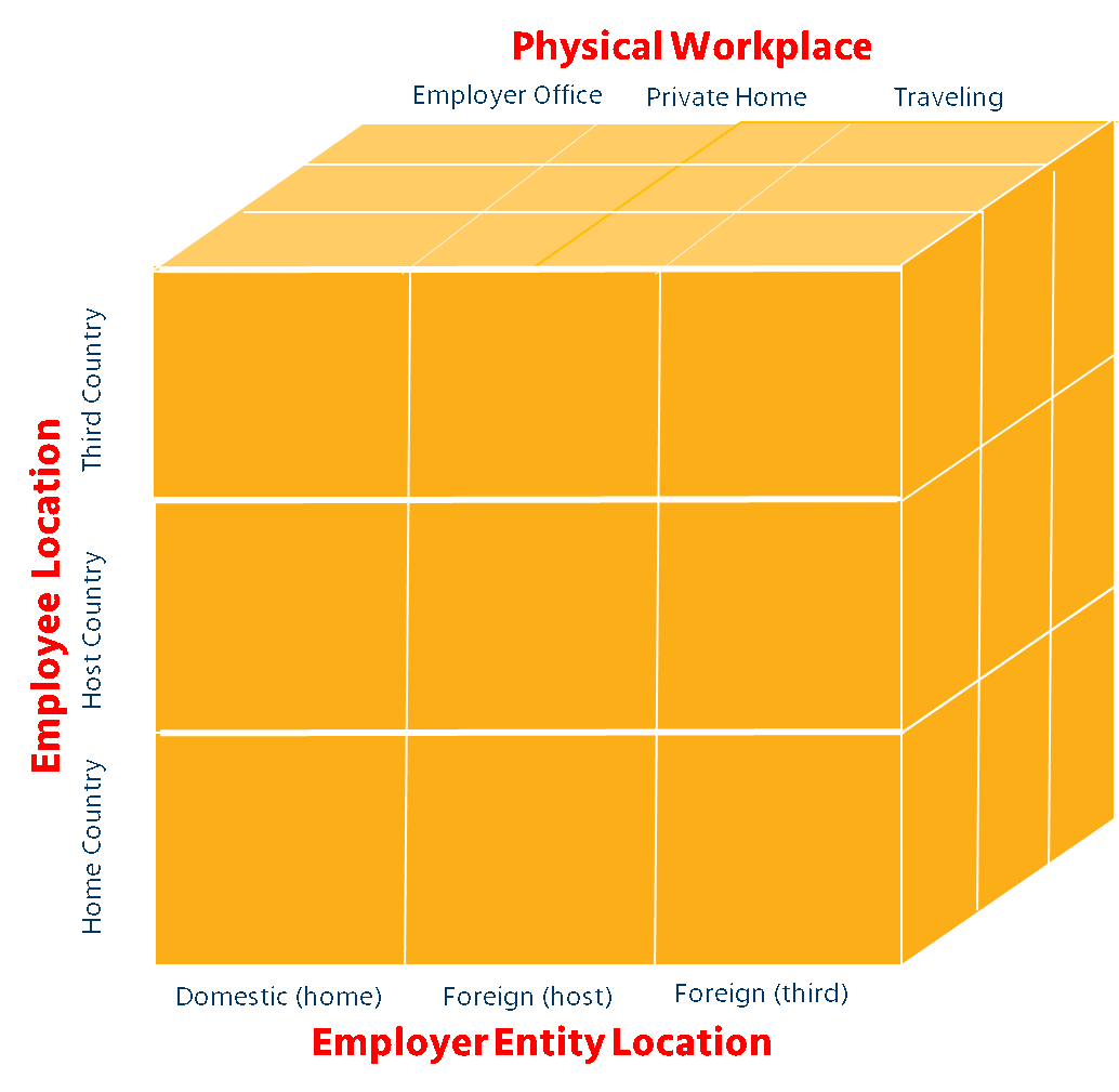 Chart depicts dimensions of virtual international working assignments, on three axes