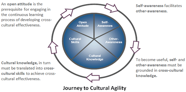 Journey to Cultural agility involves an open attitude, self-awareness, other-awareness, cultural knowledge, cultural skills