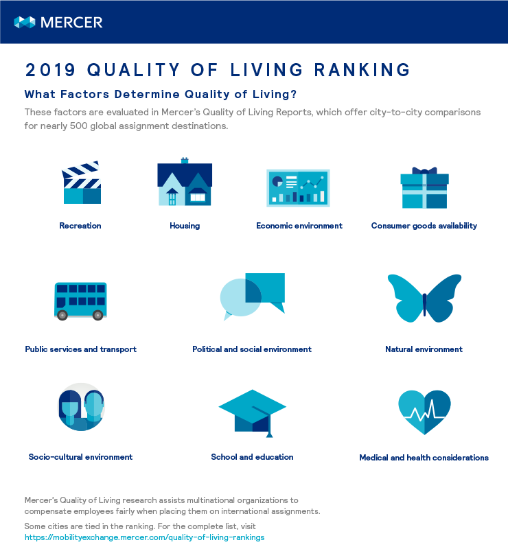 These factors are evaluated in Mercer's Quality of Living Reports, which offer city-to-city comparisons for nearly 500 global assignment destinations.