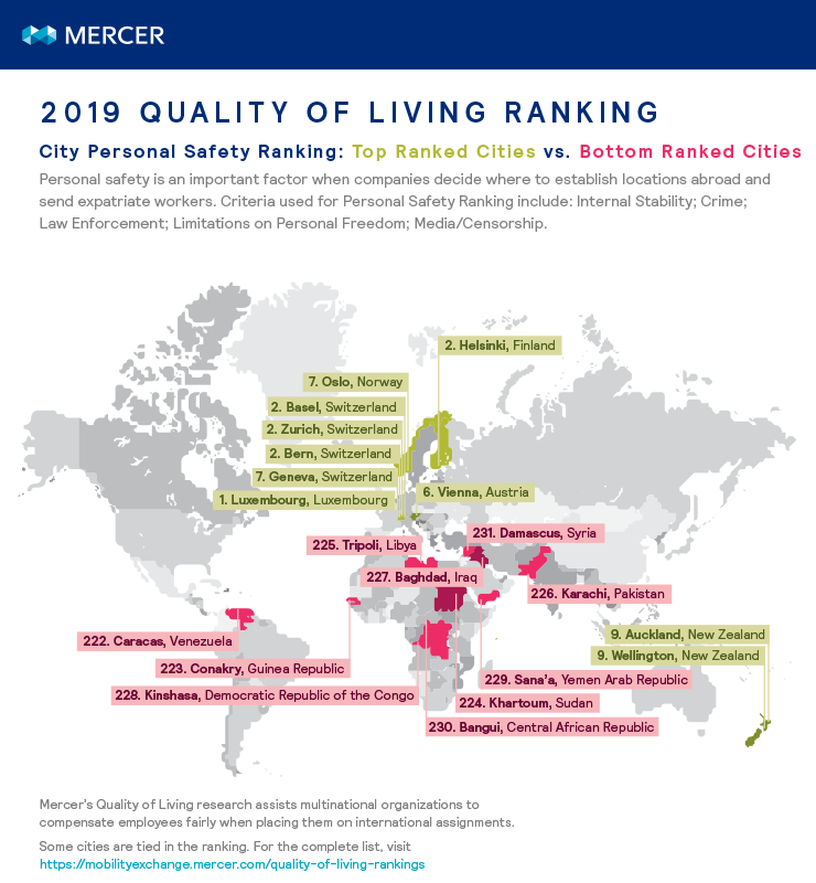 Cities ranked highest and lowest and Mercer's personal safety ranking for 2019