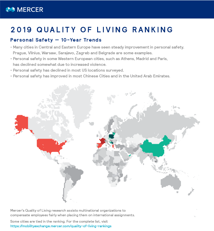 Broad regional changes in personal safety over a 10-year period, as assessed in Mercer's Quality of Living Reports.