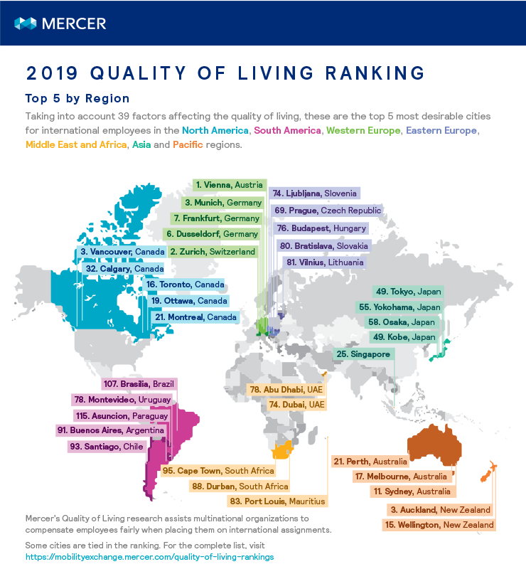 Taking into account 39 factors affecting the quality of living, these are the top 5 most desirable cities for international employees in the North America, South America, Western Europe, Eastern Europe, Middle East and Africa, Asia and Pacific regions.