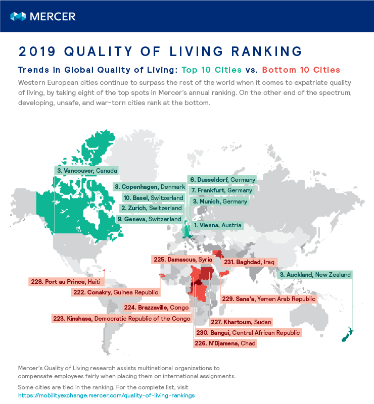 Chart maps the 10 highest and lowest ranked cities on Mercer's 2019 Quality of Living City Ranking