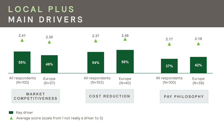 Survey data indicating the chief drivers of the adoption of local plus compensation packages