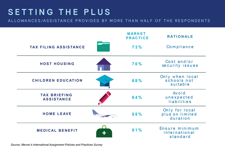 Infographic showing common elements of the plusses in local plus compensation packages and their prevalence, as seen in Mercer's survey