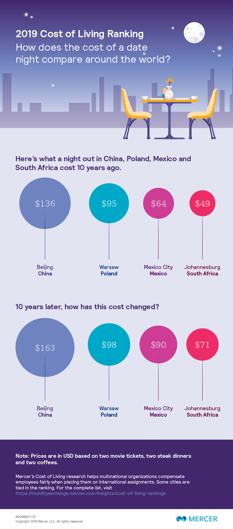 Chart showing the cost of a romantic date for two in four cities around the world