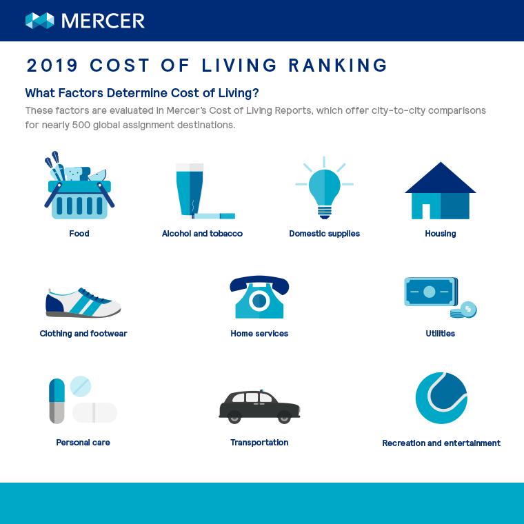 Cost of Living City Ranking | Mercer