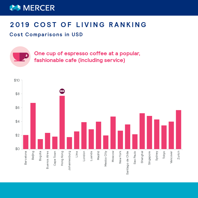 Cost Comparison - Espresso at a popular cafe
