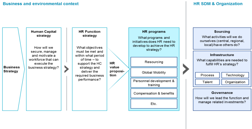 Mobility Program Process Review chart Approach for framing HR transformation engagements