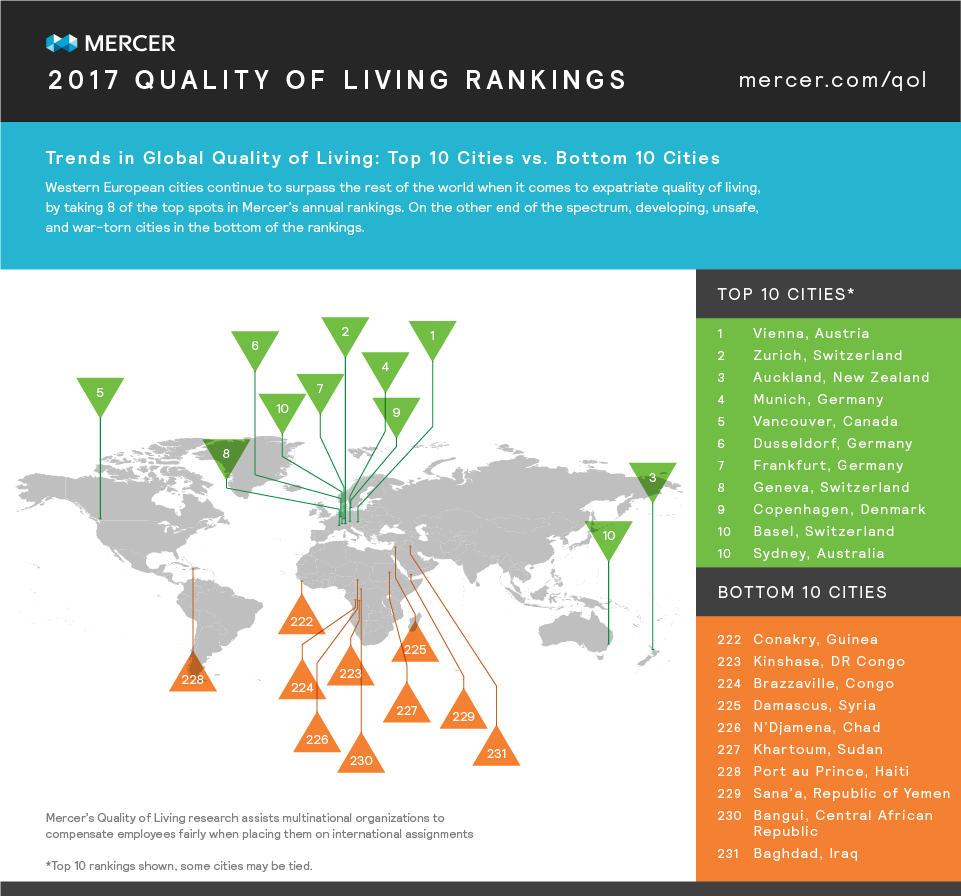 Mercer 2017 Quality of Living Top 10 and Bottom 10 Cities