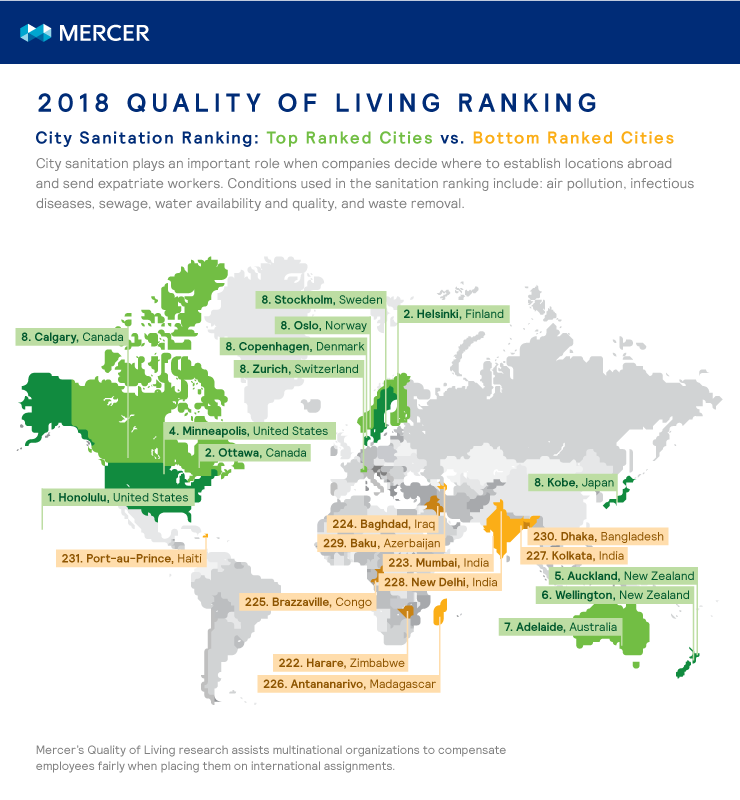 Cities with the best and worst levels of sanitation in the world, according to Mercer's Quality of Living research