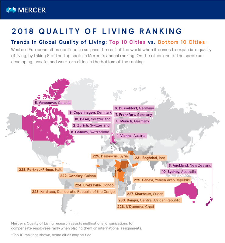The top and bottom 10 cities of Mercer's annual Quality of Living city ranking