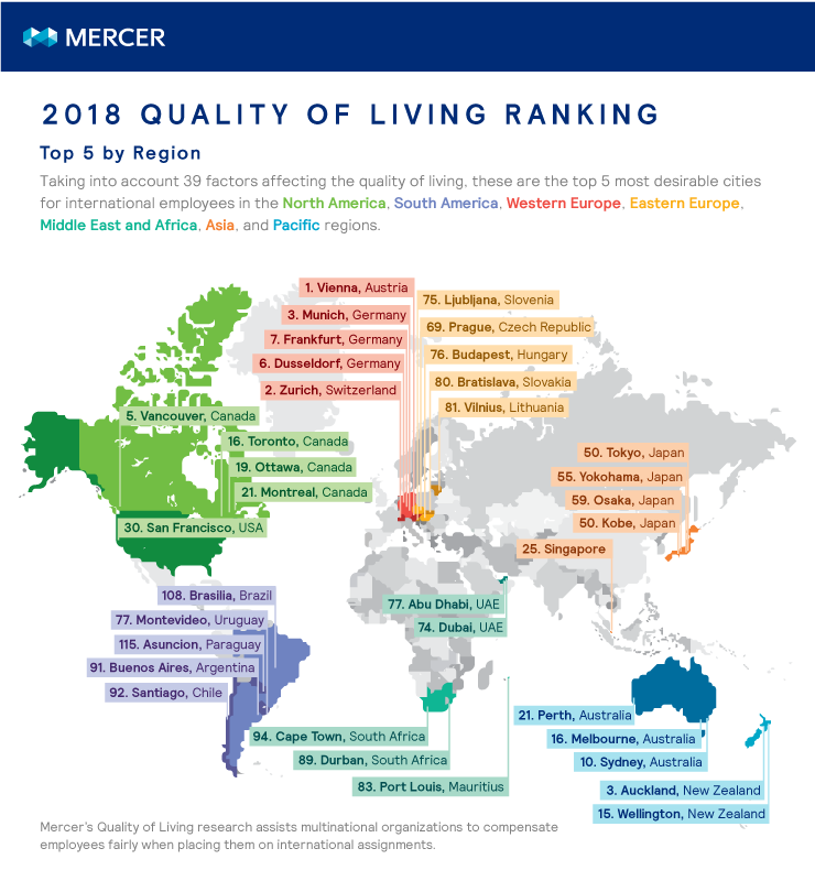 Regional ranking of cities with the best and worst quality of living, according to Mercer's research