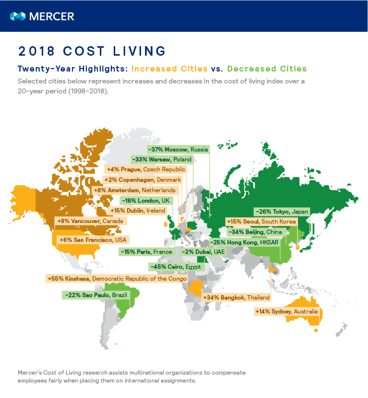 Changes in select cities over the last 20 years of Mercer's Cost of Living rankings
