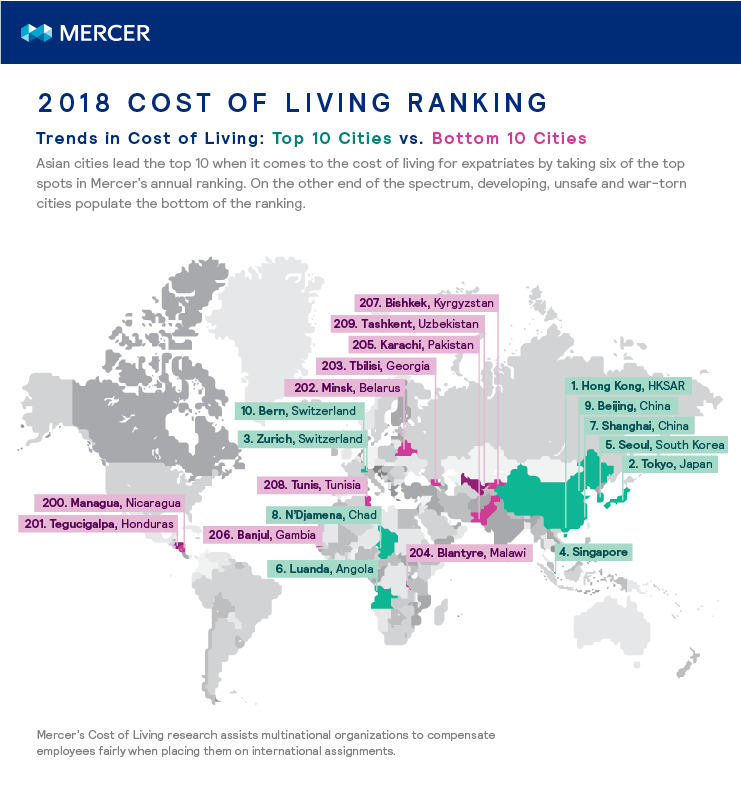 Chart of the top and bottom 10 cities for cost of living for expatriate assignments