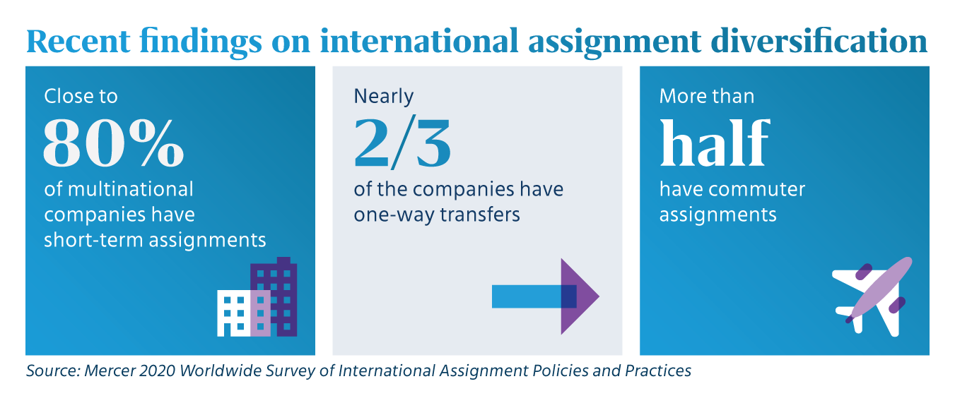 Chart shows highlights from Mercer survey on short-term assignments