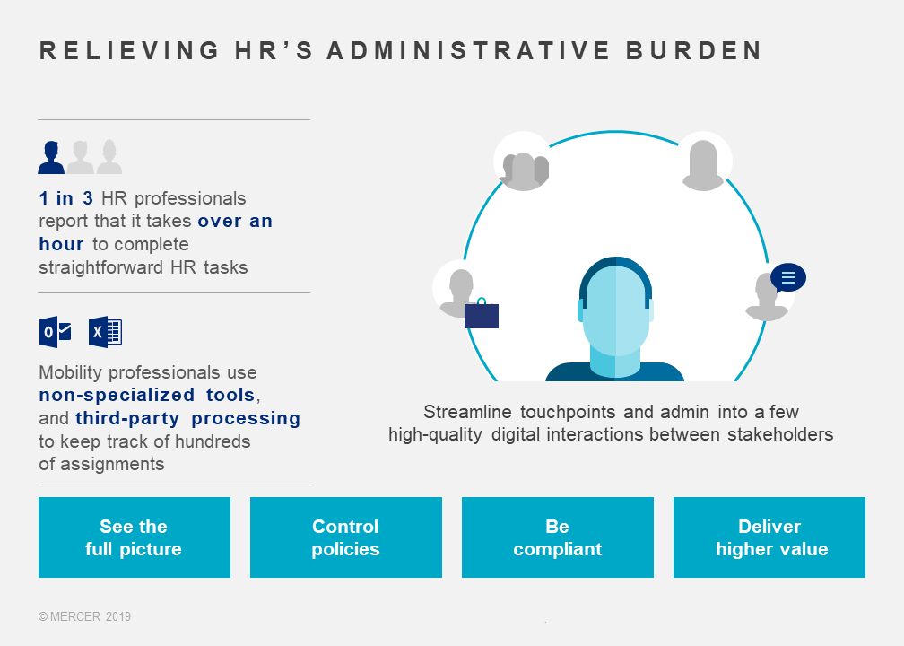 Relieving HR's administrative burden