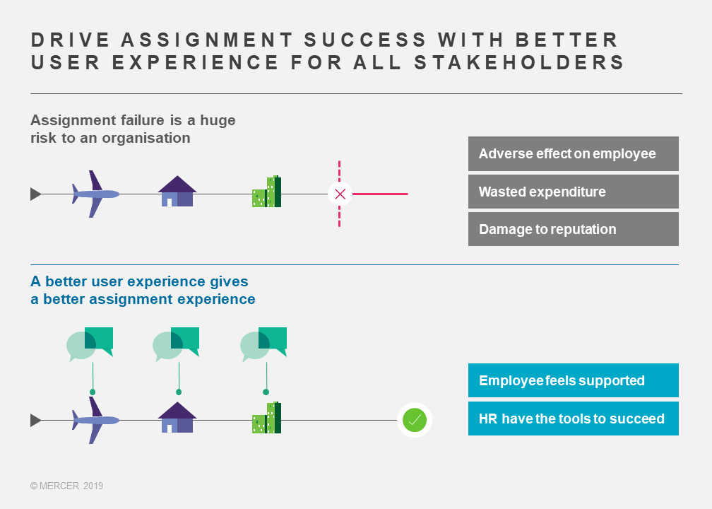 Drive assignment success with better user experience for all stakeholders