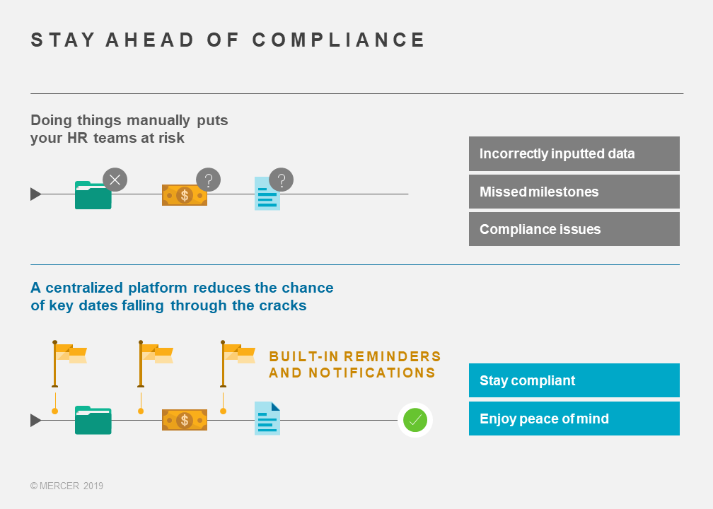 Stay ahead of compliance