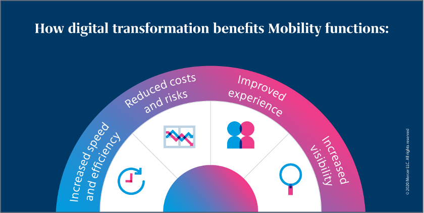 Chart summarizing how technlogy transformation benefits the global mobility function