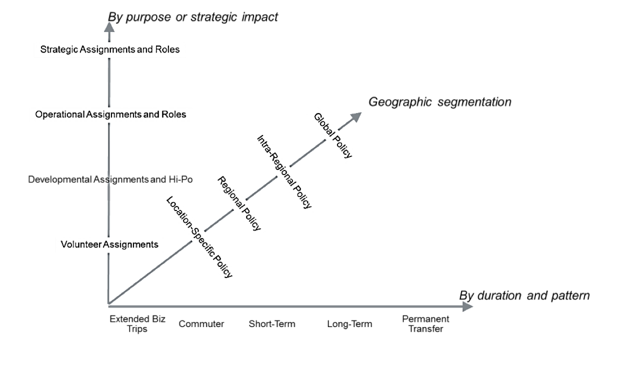 Chart illustrates factors in international assignment policy segmentation: purpose or strategic impact, geography, duration and pattern