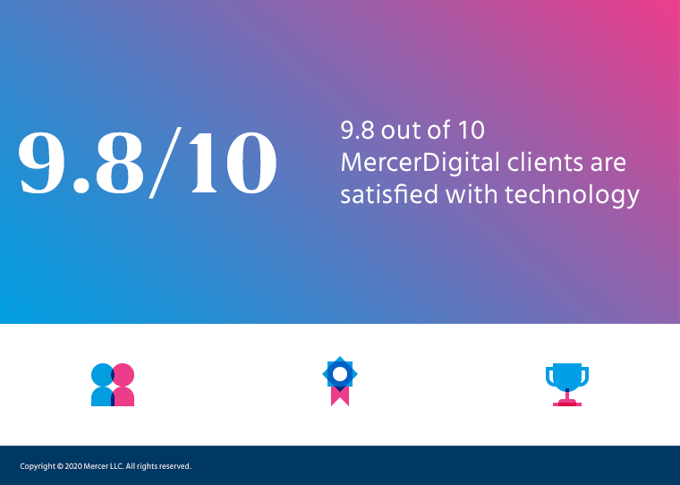98% of Mercer Digital clients are satisfied with the technology